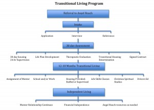 Transitional Living Chart
