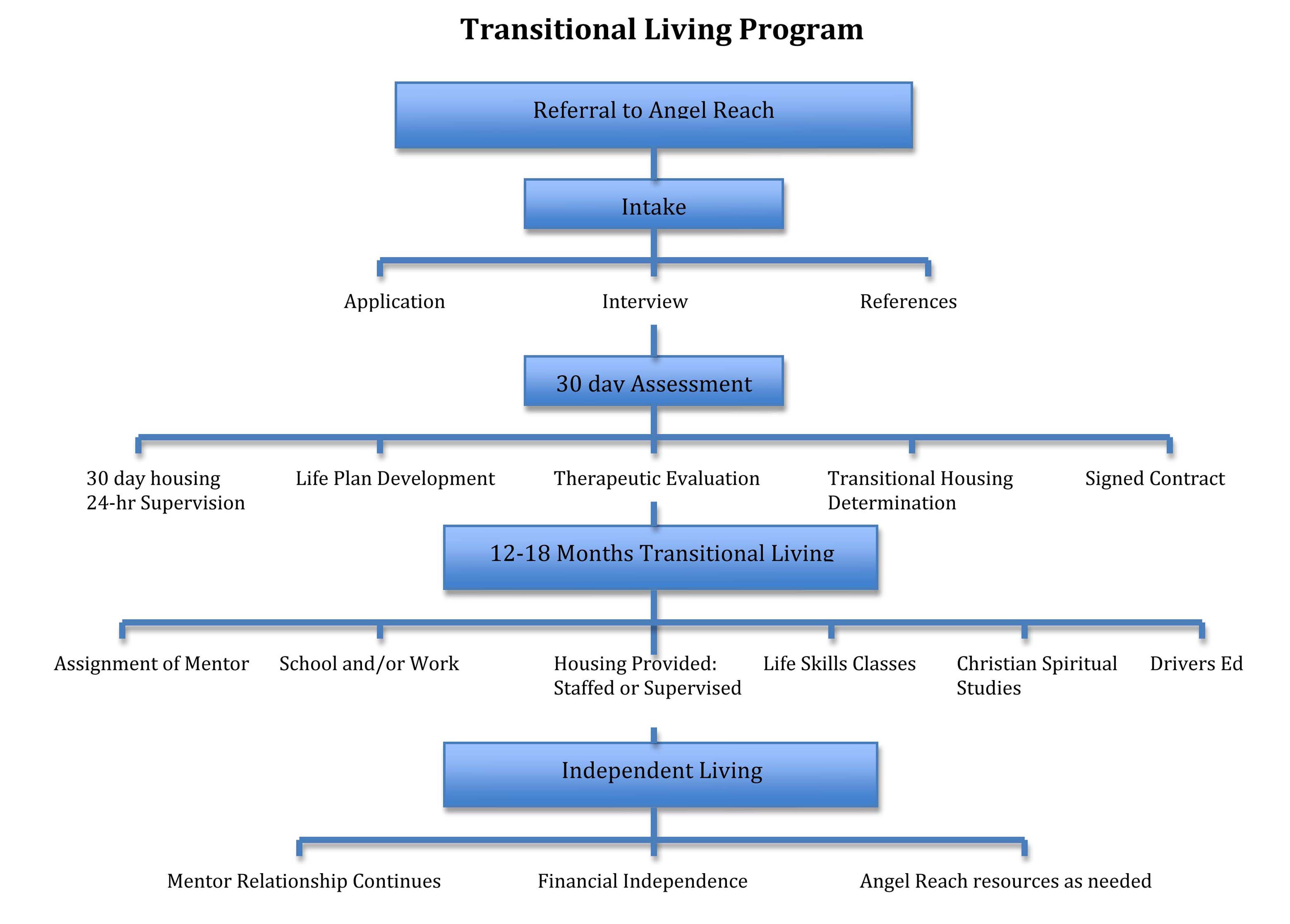 Transitional living program - What is a transitional home ...